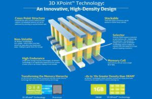 Struktura komórki 3D Xpoint