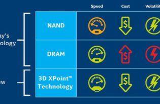 Porównanie dostępnych pamięci NAND , DRAM z 3D Xpoint